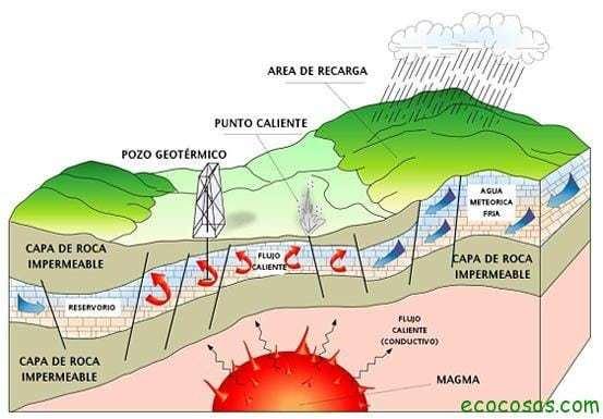 La energía geotérmica 1