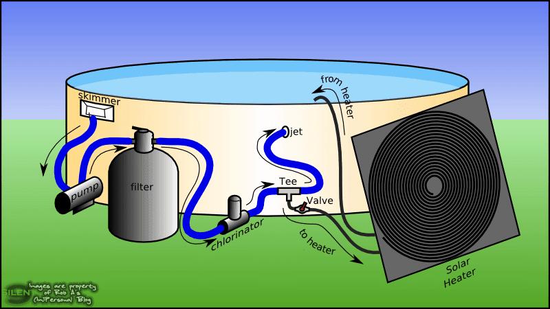 como hacer un panel solar casero para calentar agua