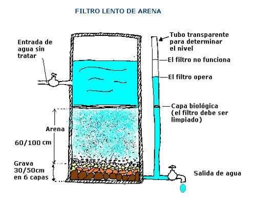 C mo hacer un filtro purificador de agua casero ecocosas for Vivero el estanque