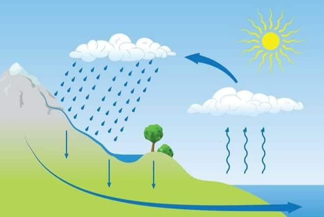 que es el ciclo del agua