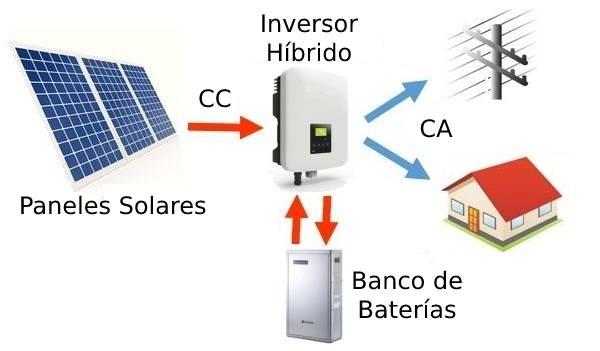 Energía solar en el hogar: On-Grid, Off-Grid e híbridos 2